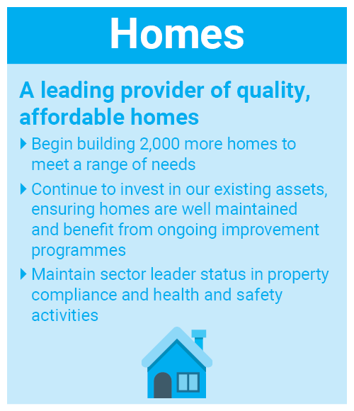 Homes. A leading provider of quality, affordable homes. Begin building 2,000 more homes to meet a range of needs. Continue to invest in our existing assets, ensuring homes are well maintained and benefit from ongoing improvement programmes. Maintain sector leader status in property compliance and health and safety activities