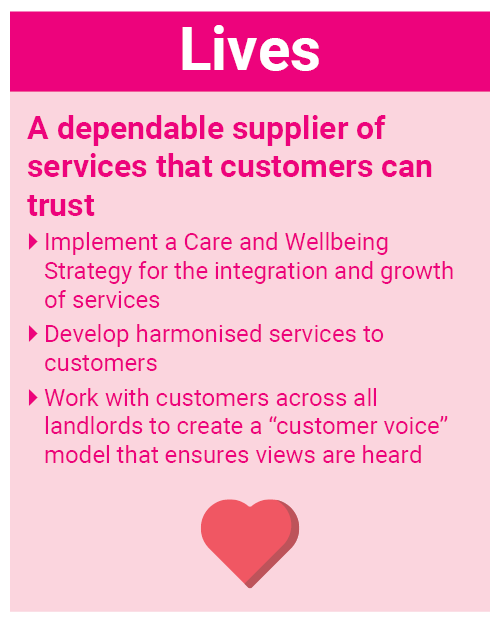 "Lives. A dependable supplier of services that customers can trust. Implement a Care and Wellbeing Strategy for the integration and growth of services. Develop harmonised services to customers. Work with customers across all landlords to create a ""customer voice"" model that ensures views are heard."